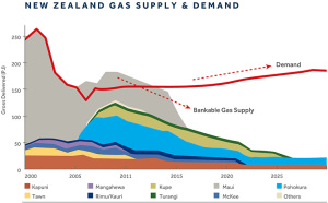 Prod-Expl_GasSupplyDemand-Diagram