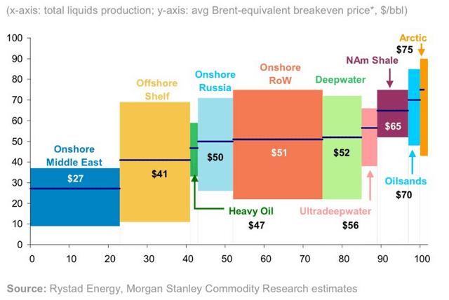 Global oil cost