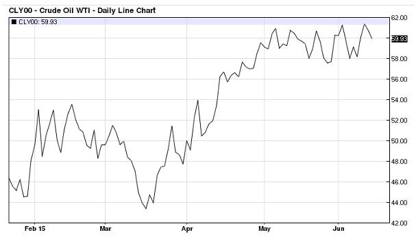 Blog_Crude-oil-daily-chart