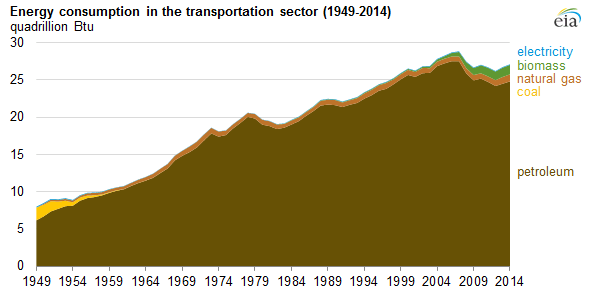Blog_EIA-energy-Consumption-graph