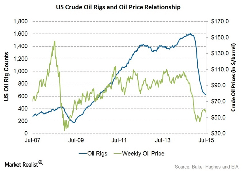 Blog_Rig Count + Production Chart