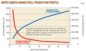 Bakken well production profile