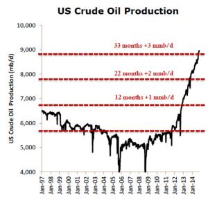US Crude Oil Production, oilandgas-investor